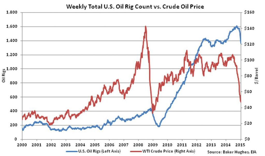 U.S. Rig Count vs. Crude Oil Price